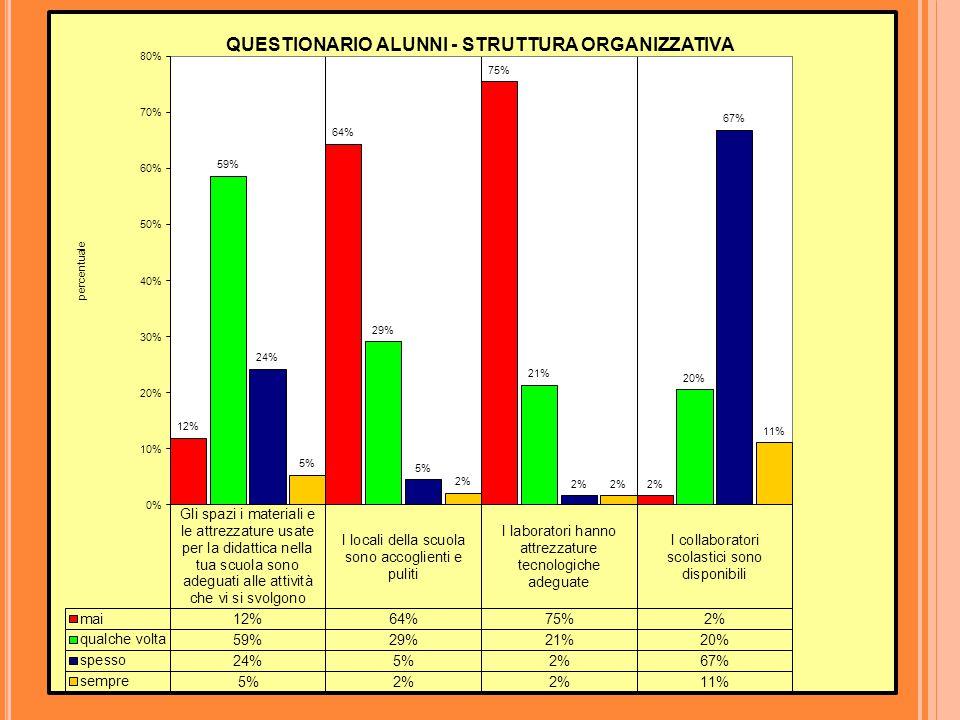 Di seguito vengono riportati 5 grafici, uno per ogni area presente nel questionario, relativi ai dati emersi dalla somministrazione: STRUTTURA ORGANIZZATIVA; CLIMA; LEADERSHIP; SODDISFAZIONE PROFESSIONALE; COMUNICAZIONE I dati sono espressi in percentuale.
