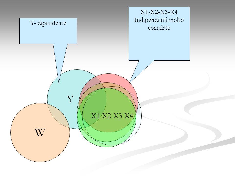 Y Y- dipendente X1-X2-X3-X4 Indipendenti molto correlate X1 X2 X3 X4 W