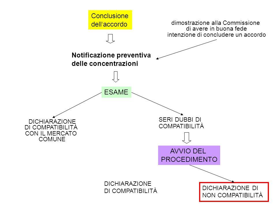 Notificazione preventiva delle concentrazioni Conclusione dell'accordo dimostrazione alla Commissione di avere in buona fede intenzione di concludere un accordo ESAME DICHIARAZIONE DI COMPATIBILITÀ CON IL MERCATO COMUNE SERI DUBBI DI COMPATIBILITÀ AVVIO DEL PROCEDIMENTO DICHIARAZIONE DI COMPATIBILITÀ DICHIARAZIONE DI NON COMPATIBILITÀ