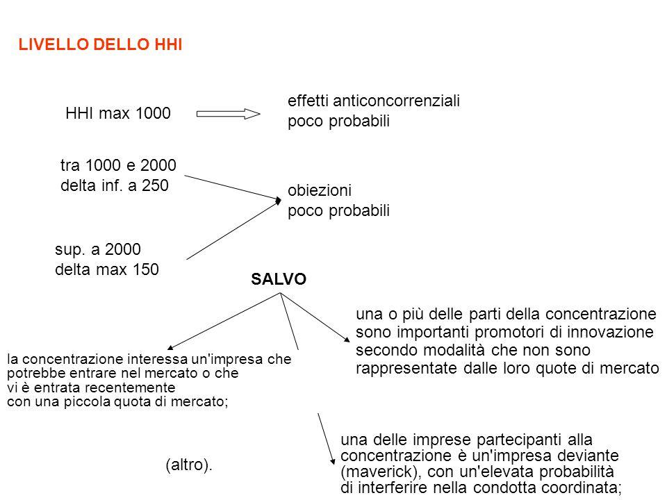 HHI max 1000 effetti anticoncorrenziali poco probabili tra 1000 e 2000 delta inf.