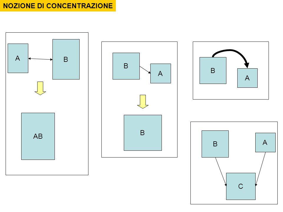 A B AB NOZIONE DI CONCENTRAZIONE A B B A B A B C