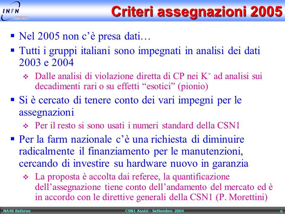 NA48 Referee CSN1 Assisi - Settembre 2004 6 Criteri assegnazioni 2005  Nel 2005 non c'è presa dati…  Tutti i gruppi italiani sono impegnati in anali