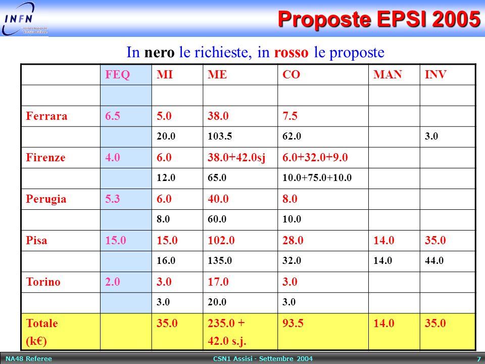 NA48 Referee CSN1 Assisi - Settembre 2004 7 Proposte EPSI 2005 FEQMIMECOMANINV Ferrara6.55.038.07.5 20.0103.562.03.0 Firenze4.06.038.0+42.0sj6.0+32.0+