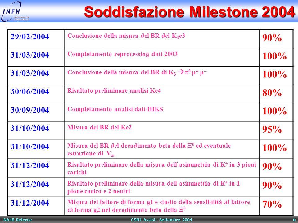 NA48 Referee CSN1 Assisi - Settembre 2004 9 Milestones 2005 31/03/05 Conclusione della misura del BR del K S e3 30/04/05Completamento reprocessing dati 2004 30/06/05Misura preliminare della differenza delle scattering lengths a0-a2 dal decadimento del K +   +  0  0 30/06/05Determinazione dei fattori di forma dei decadimenti K L e3, K L mu3 31/10/05Misura del BR del decadimento della Csi in lambda gamma 31/10/05Risultato preliminare della misura di Ag per il decadimento in tre pioni carichi 30/11/05Risultato preliminare di a00 dal Ke4 31/12/05Risultato preliminare di Ag per il decadimento in due pioni neutri ed uno carico