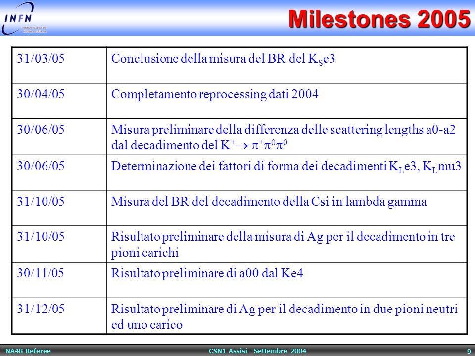 NA48 Referee CSN1 Assisi - Settembre 2004 9 Milestones 2005 31/03/05 Conclusione della misura del BR del K S e3 30/04/05Completamento reprocessing dat