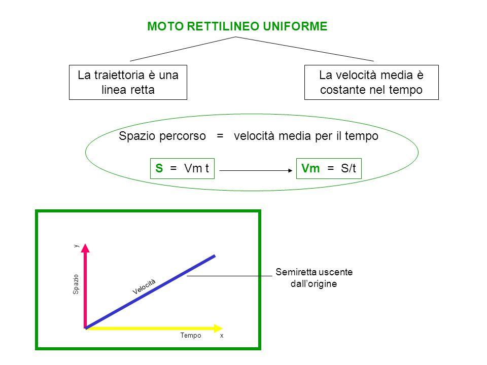 MOTO RETTILINEO UNIFORME La traiettoria è una linea retta La velocità media è costante nel tempo Spazio percorso = velocità media per il tempo S = Vm