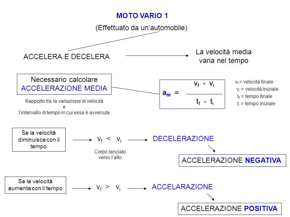 MOTO VARIO 1 (Effettuato da un'automobile) ACCELERA E DECELERA La velocità media varia nel tempo Necessario calcolare ACCELERAZIONE MEDIA Rapporto tra