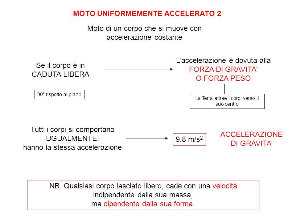 MOTO UNIFORMEMENTE ACCELERATO 2 Moto di un corpo che si muove con accelerazione costante Se il corpo è in CADUTA LIBERA L'accelerazione è dovuta alla
