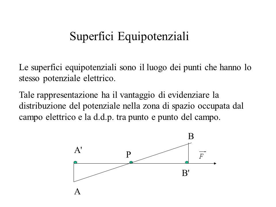 Superfici Equipotenziali Le superfici equipotenziali sono il luogo dei punti che hanno lo stesso potenziale elettrico. Tale rappresentazione ha il van