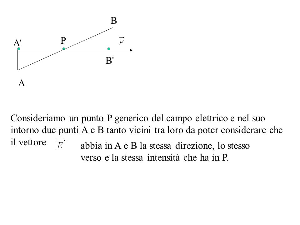 A P B' B Consideriamo un punto P generico del campo elettrico e nel suo intorno due punti A e B tanto vicini tra loro da poter considerare che il vett
