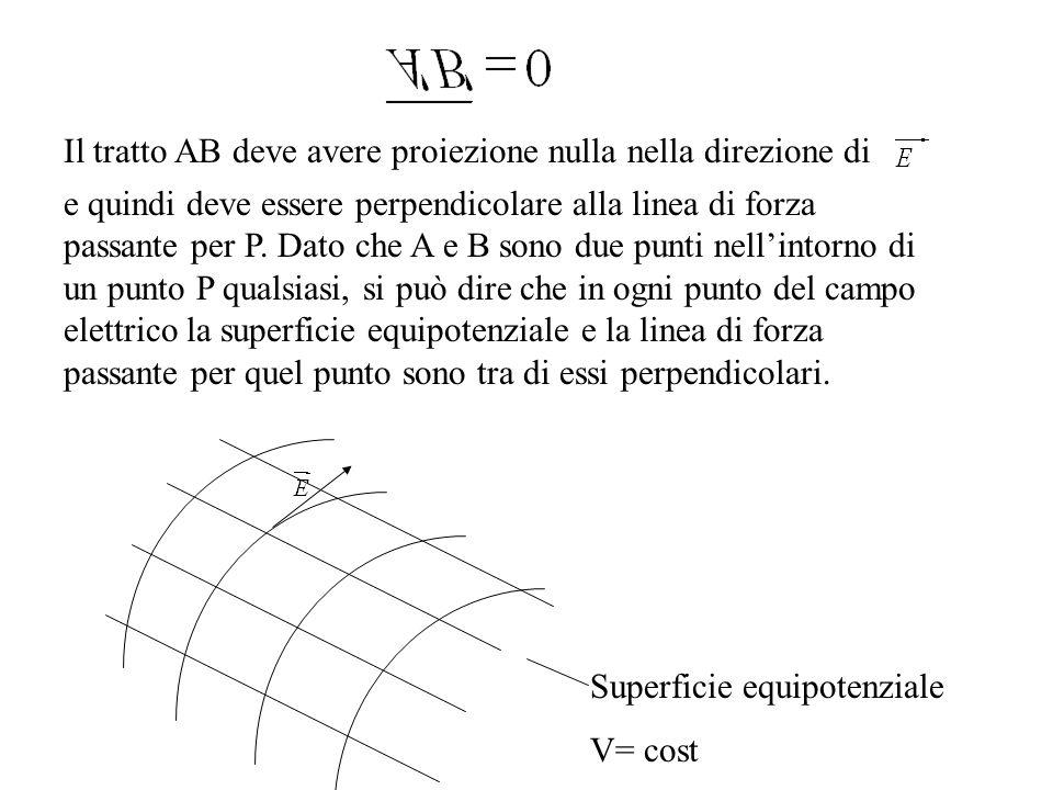 Il tratto AB deve avere proiezione nulla nella direzione di e quindi deve essere perpendicolare alla linea di forza passante per P. Dato che A e B son