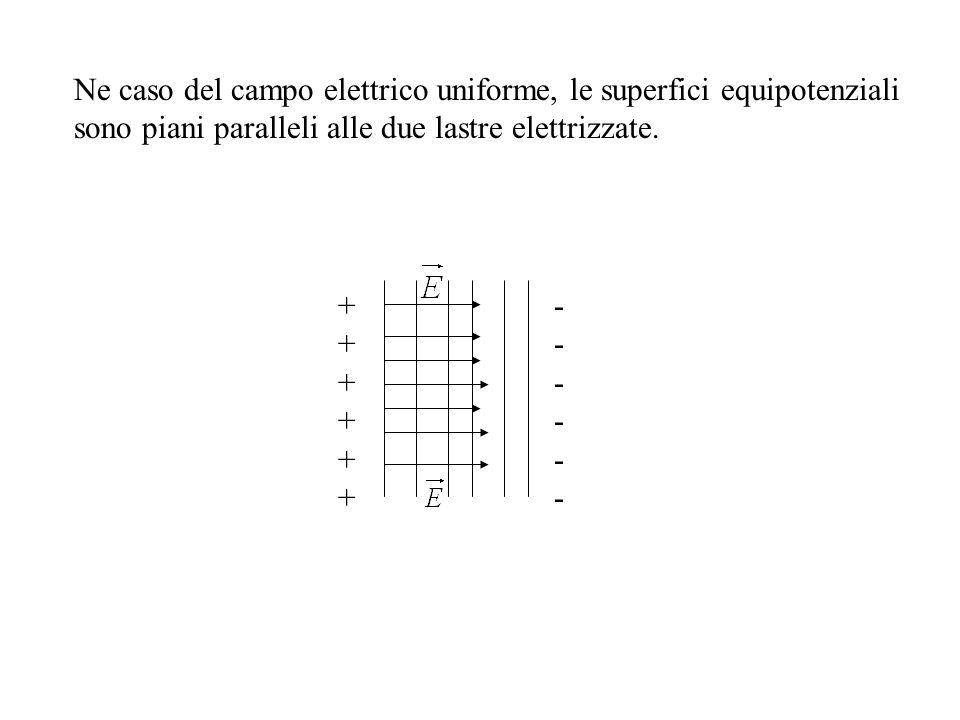 Ne caso del campo elettrico uniforme, le superfici equipotenziali sono piani paralleli alle due lastre elettrizzate. ++++++++++++ ------------