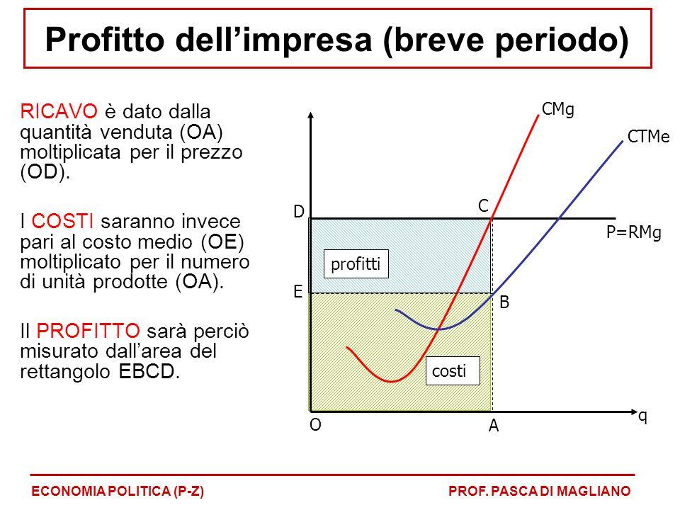 ricavi RICAVO è dato dalla quantità venduta (OA) moltiplicata per il prezzo (OD). I COSTI saranno invece pari al costo medio (OE) moltiplicato per il