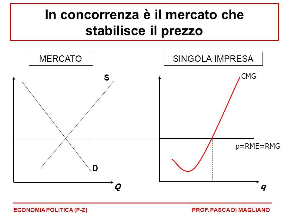 In concorrenza è il mercato che stabilisce il prezzo ECONOMIA POLITICA (P-Z)PROF. PASCA DI MAGLIANO q p=RME=RMG CMG Q S D MERCATOSINGOLA IMPRESA