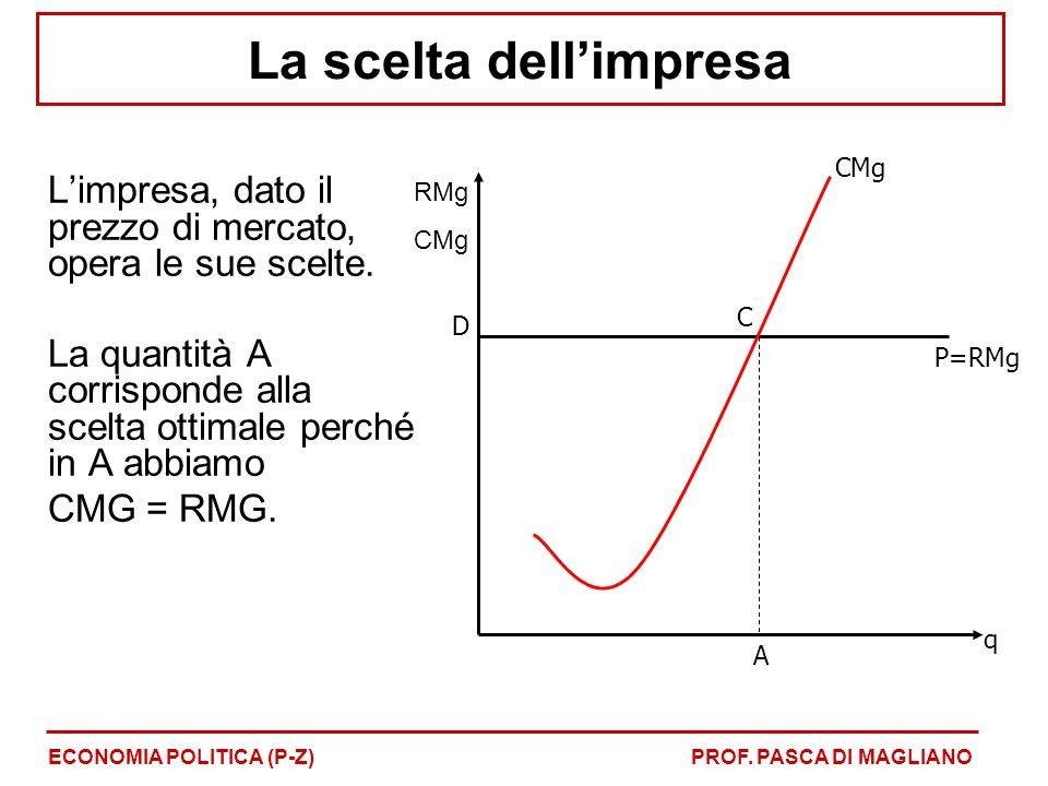 L'impresa, dato il prezzo di mercato, opera le sue scelte. La quantità A corrisponde alla scelta ottimale perché in A abbiamo CMG = RMG. q P=RMg CMg A