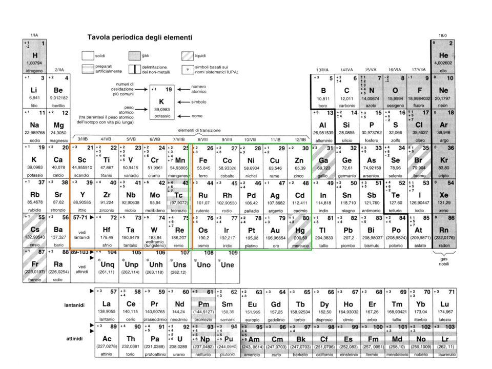 Gli elementi di transizione sono caratterizzati dal parziale riempimento degli orbitali d di uno strato n e dal riempimento, spesso completo, dell'orbitale s dello strato successivo caratterizzato dal numero quantico n+1 Nella formazione di legami covalenti questi composti hanno a disposizione sia gli orbitali dello strato n+1 (s, p, d), che gli orbitali nd.