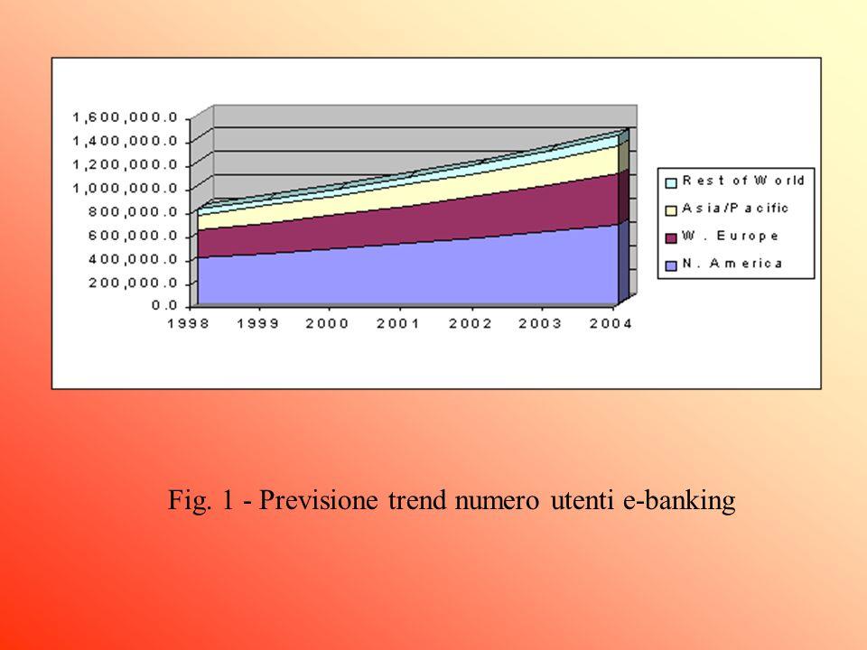 Fig. 1 - Previsione trend numero utenti e-banking