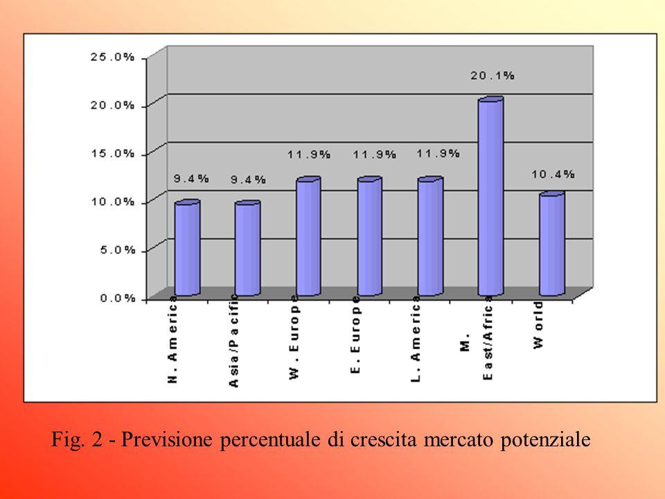 Fig. 2 - Previsione percentuale di crescita mercato potenziale