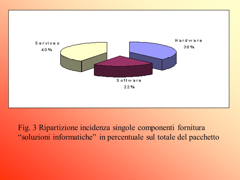 """Fig. 3 Ripartizione incidenza singole componenti fornitura """"soluzioni informatiche"""" in percentuale sul totale del pacchetto"""