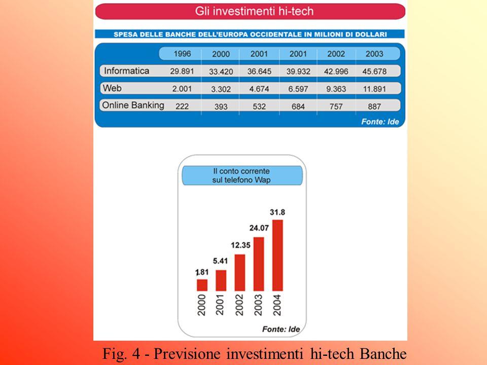 Fig. 4 - Previsione investimenti hi-tech Banche