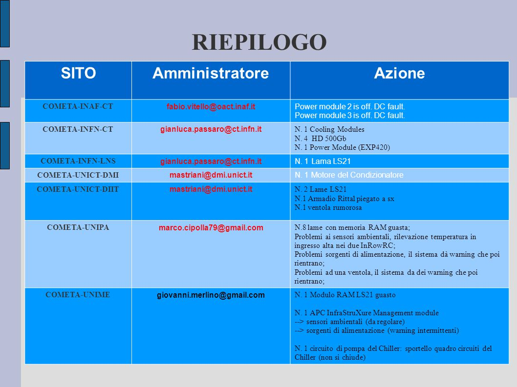 RIEPILOGO SITOAmministratoreAzione COMETA-INAF-CT fabio.vitello@oact.inaf.itPower module 2 is off.
