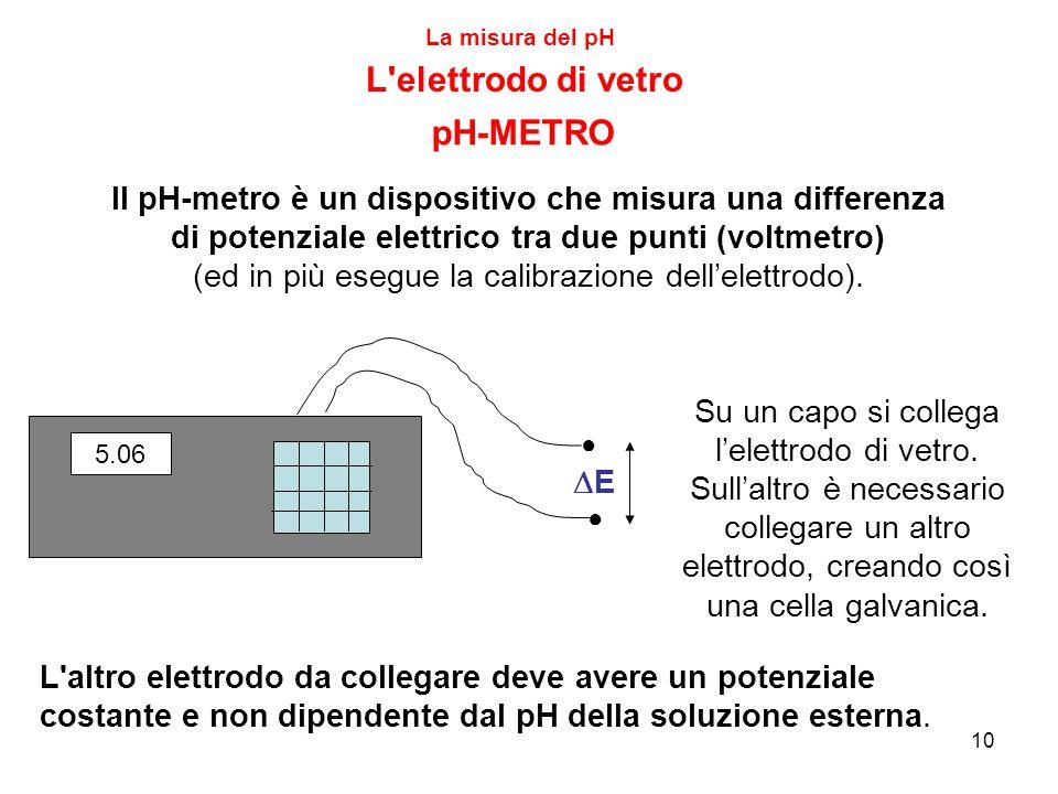 10 La misura del pH L elettrodo di vetro pH-METRO Il pH-metro è un dispositivo che misura una differenza di potenziale elettrico tra due punti (voltmetro) (ed in più esegue la calibrazione dell'elettrodo).