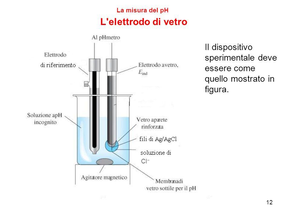 12 La misura del pH L elettrodo di vetro Il dispositivo sperimentale deve essere come quello mostrato in figura.