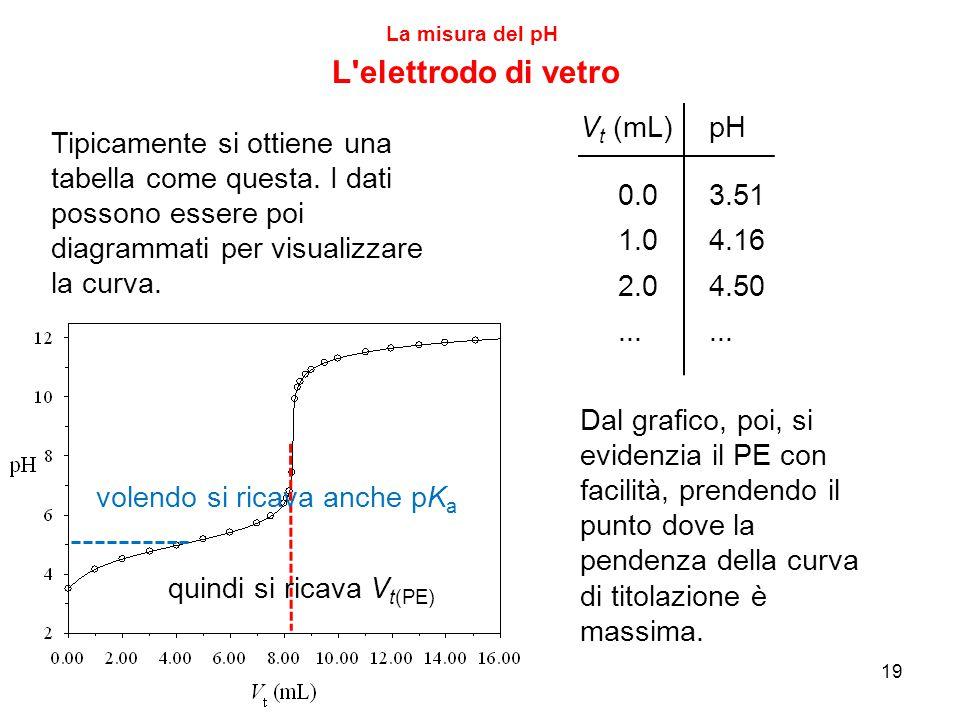 La misura del pH L elettrodo di vetro Tipicamente si ottiene una tabella come questa.