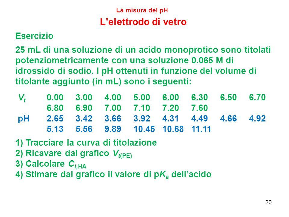 20 La misura del pH L elettrodo di vetro Esercizio 25 mL di una soluzione di un acido monoprotico sono titolati potenziometricamente con una soluzione 0.065 M di idrossido di sodio.