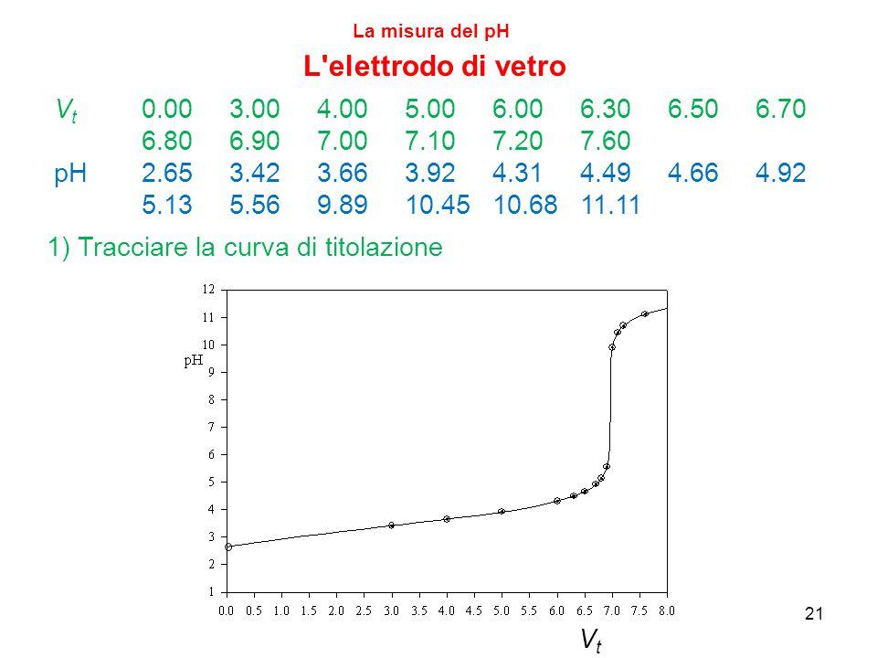 21 La misura del pH L elettrodo di vetro V t 0.003.004.005.006.006.306.506.70 6.806.907.007.107.207.60 pH2.653.423.663.924.314.494.664.92 5.135.569.8910.4510.6811.11 1) Tracciare la curva di titolazione VtVt