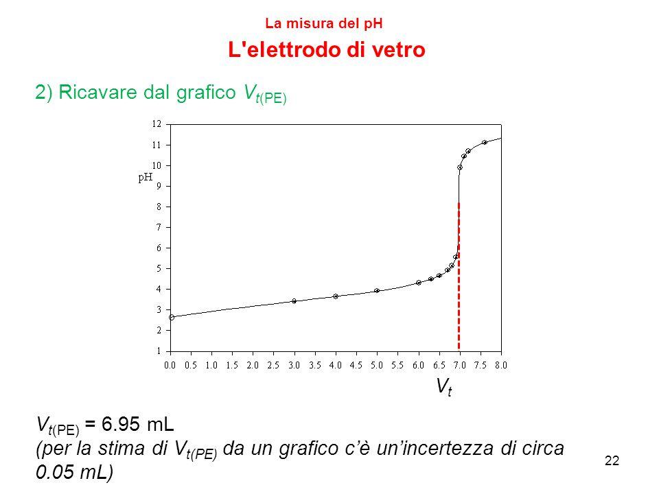 22 La misura del pH L elettrodo di vetro VtVt 2) Ricavare dal grafico V t(PE) V t(PE) = 6.95 mL (per la stima di V t(PE) da un grafico c'è un'incertezza di circa 0.05 mL)