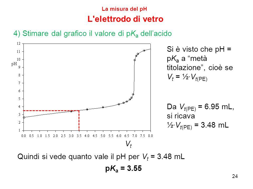 24 La misura del pH L elettrodo di vetro 4) Stimare dal grafico il valore di pK a dell'acido VtVt Si è visto che pH = pK a a metà titolazione , cioè se V t = ½ · V t(PE) Da V t(PE) = 6.95 mL, si ricava ½ · V t(PE) = 3.48 mL Quindi si vede quanto vale il pH per V t = 3.48 mL pK a = 3.55