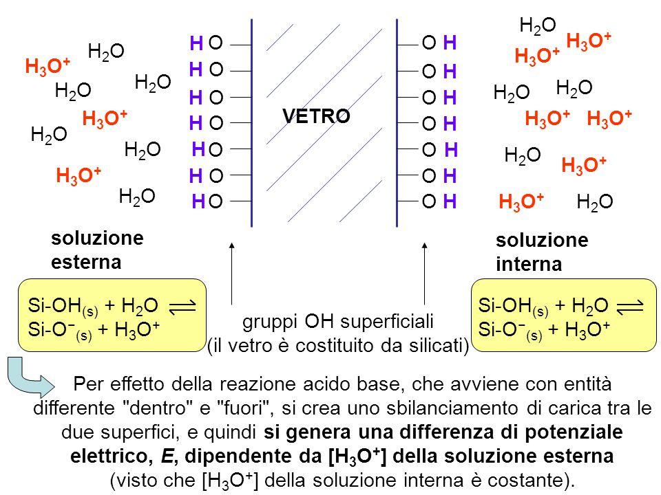 soluzione interna soluzione esterna VETRO O H O O O O H O H H H gruppi OH superficiali (il vetro è costituito da silicati) Per effetto della reazione acido base, che avviene con entità differente dentro e fuori , si crea uno sbilanciamento di carica tra le due superfici, e quindi si genera una differenza di potenziale elettrico, E, dipendente da [H 3 O + ] della soluzione esterna (visto che [H 3 O + ] della soluzione interna è costante).