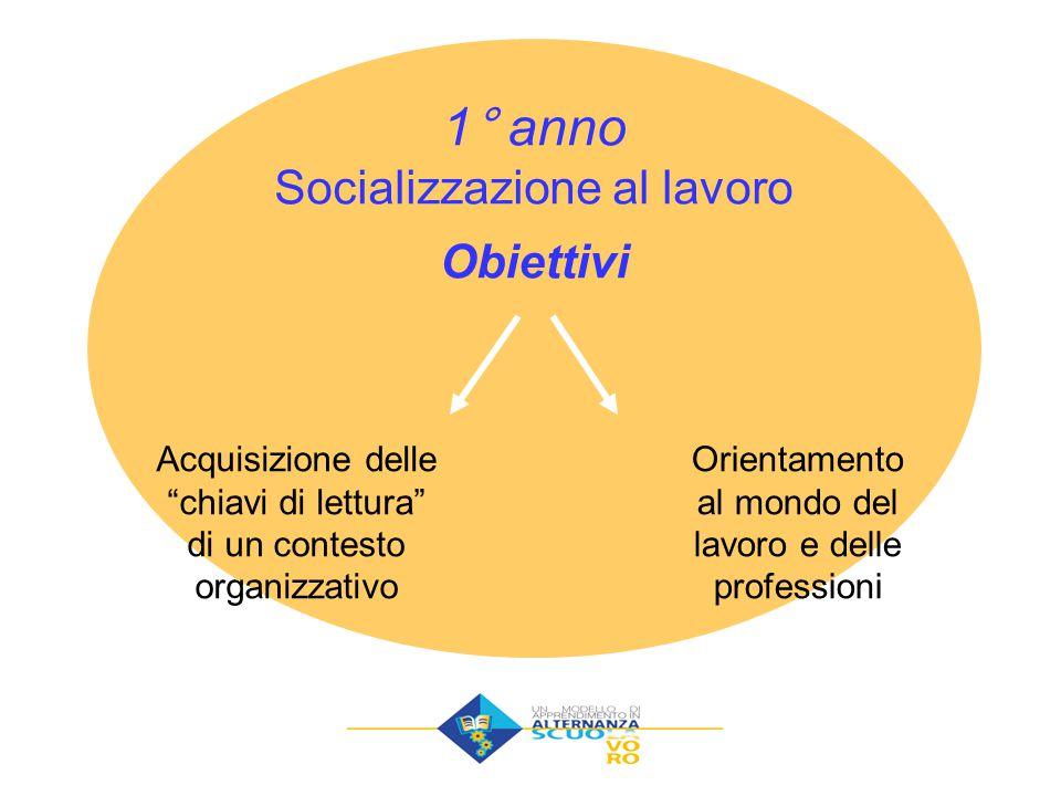Acquisizione delle chiavi di lettura di un contesto organizzativo Orientamento al mondo del lavoro e delle professioni 1° anno Socializzazione al lavoro Obiettivi