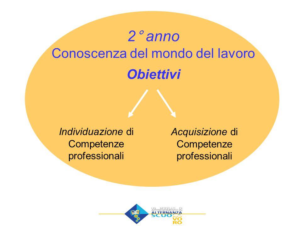 Individuazione di Competenze professionali Acquisizione di Competenze professionali 2° anno Conoscenza del mondo del lavoro Obiettivi