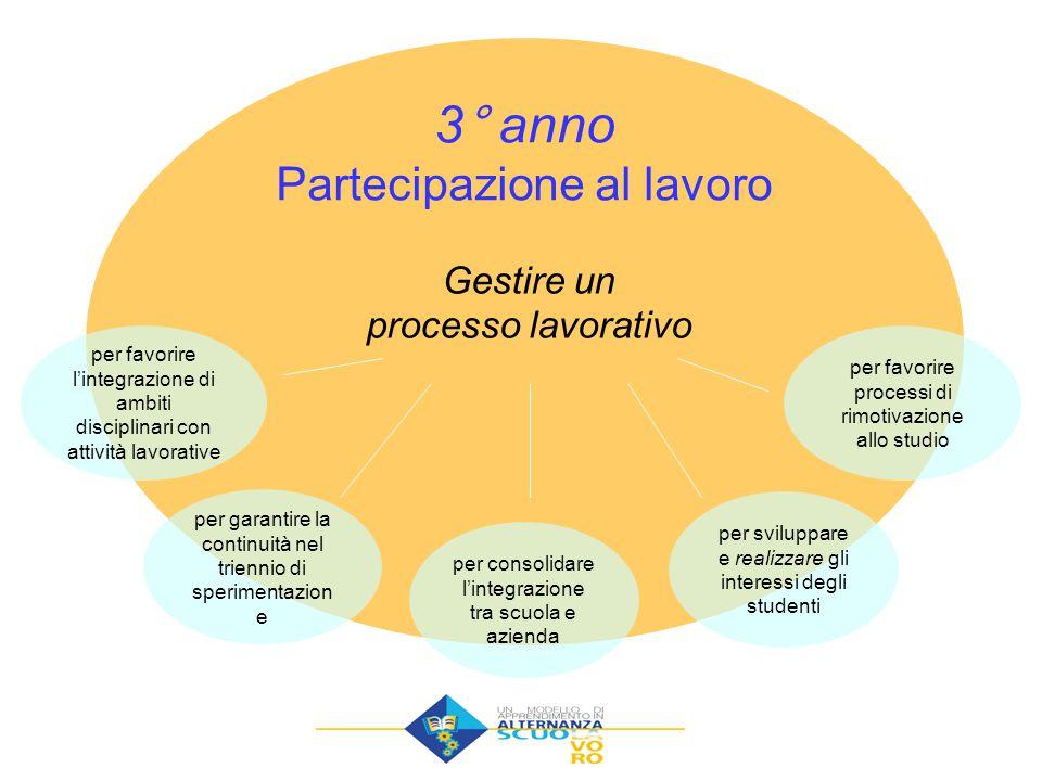 Gestire un processo lavorativo 3° anno Partecipazione al lavoro per favorire l'integrazione di ambiti disciplinari con attività lavorative per garanti