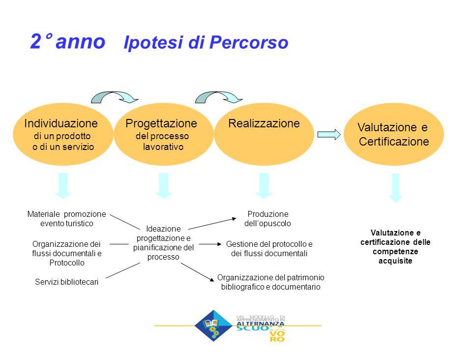 Ipotesi di Percorso Individuazione di un prodotto o di un servizio Progettazione del processo lavorativo Realizzazione Valutazione e Certificazione 2°