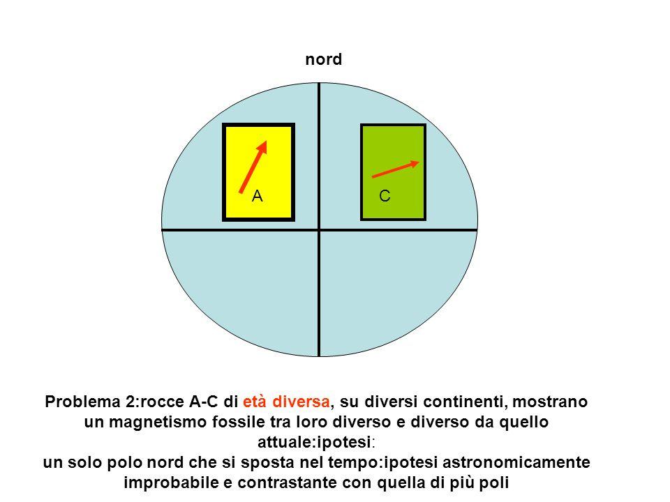 nord AC Problema 2:rocce A-C di età diversa, su diversi continenti, mostrano un magnetismo fossile tra loro diverso e diverso da quello attuale:ipotesi: un solo polo nord che si sposta nel tempo:ipotesi astronomicamente improbabile e contrastante con quella di più poli