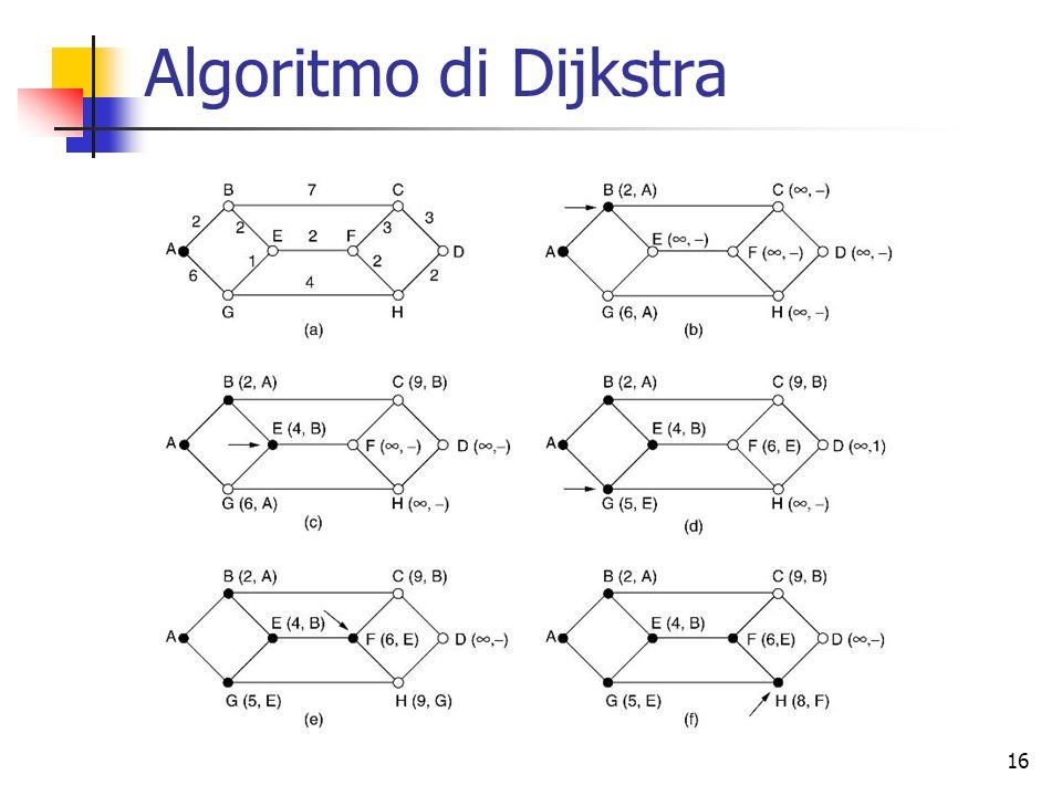 16 Algoritmo di Dijkstra