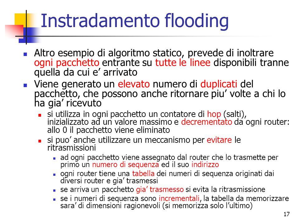 17 Instradamento flooding Altro esempio di algoritmo statico, prevede di inoltrare ogni pacchetto entrante su tutte le linee disponibili tranne quella