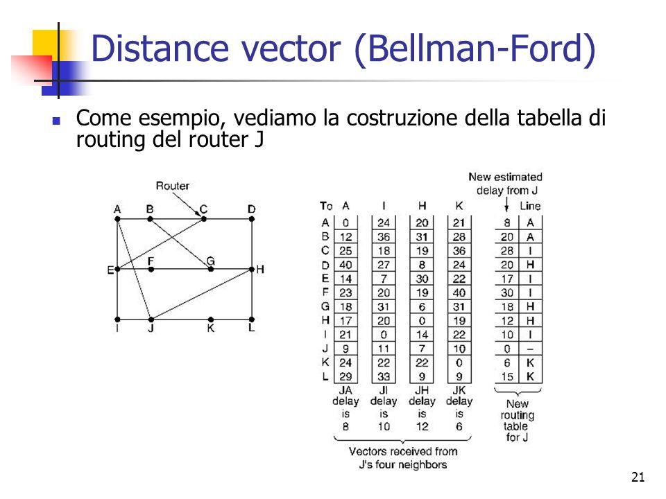 21 Distance vector (Bellman-Ford) Come esempio, vediamo la costruzione della tabella di routing del router J