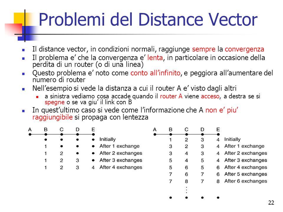 22 Problemi del Distance Vector Il distance vector, in condizioni normali, raggiunge sempre la convergenza Il problema e' che la convergenza e' lenta,