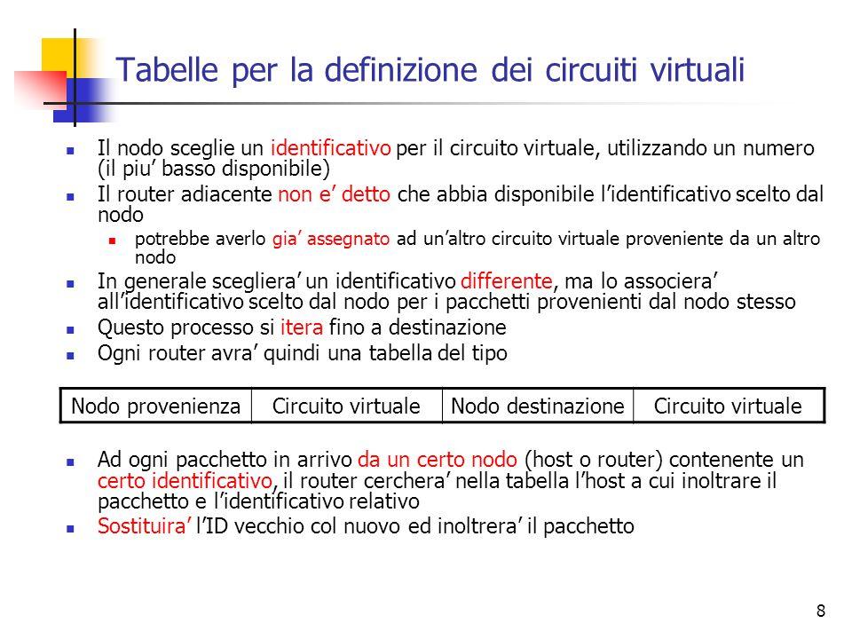 8 Tabelle per la definizione dei circuiti virtuali Il nodo sceglie un identificativo per il circuito virtuale, utilizzando un numero (il piu' basso di