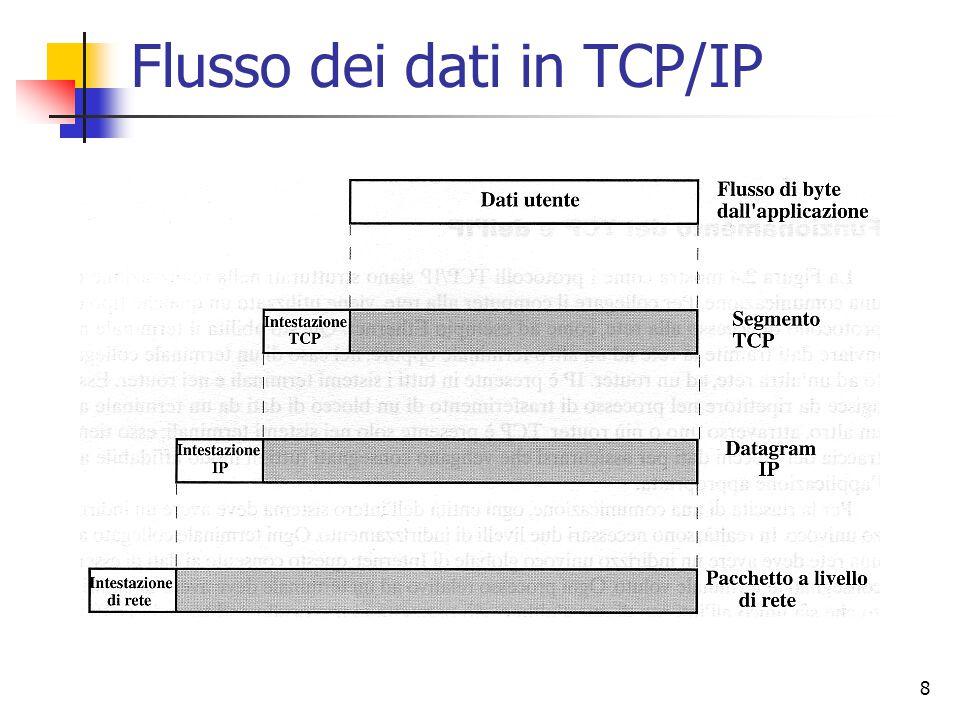 8 Flusso dei dati in TCP/IP
