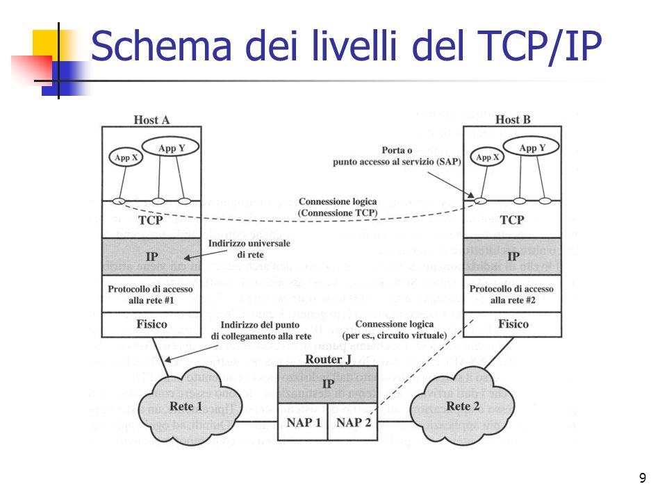 9 Schema dei livelli del TCP/IP