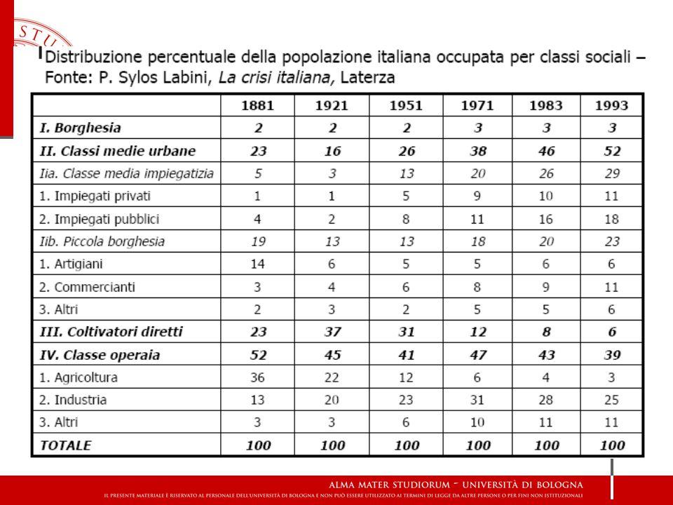 40% INSEGNANTI che, secondo le ricerche, sono sposati con un altro professore (fonte Cgil) 61% I LAVORATORI manuali «under 40» che sono sposati con un operaia (fonte Bicocca) 50% GLI IMPIEGATI che, in percentuale, si sono uniti in matrimonio con una collega (Schizzerotto) Omogamia sociale in Italia 2008