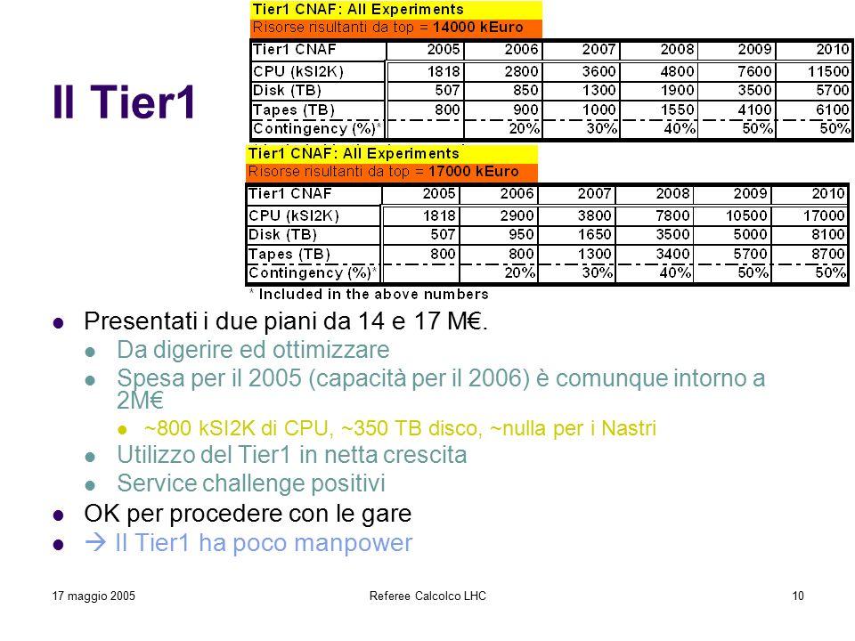 17 maggio 2005Referee Calcolco LHC10 Il Tier1 Presentati i due piani da 14 e 17 M€. Da digerire ed ottimizzare Spesa per il 2005 (capacità per il 2006
