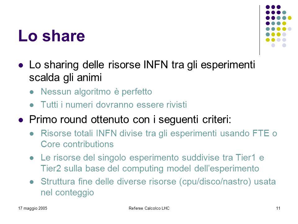 17 maggio 2005Referee Calcolco LHC11 Lo share Lo sharing delle risorse INFN tra gli esperimenti scalda gli animi Nessun algoritmo è perfetto Tutti i numeri dovranno essere rivisti Primo round ottenuto con i seguenti criteri: Risorse totali INFN divise tra gli esperimenti usando FTE o Core contributions Le risorse del singolo esperimento suddivise tra Tier1 e Tier2 sulla base del computing model dell'esperimento Struttura fine delle diverse risorse (cpu/disco/nastro) usata nel conteggio