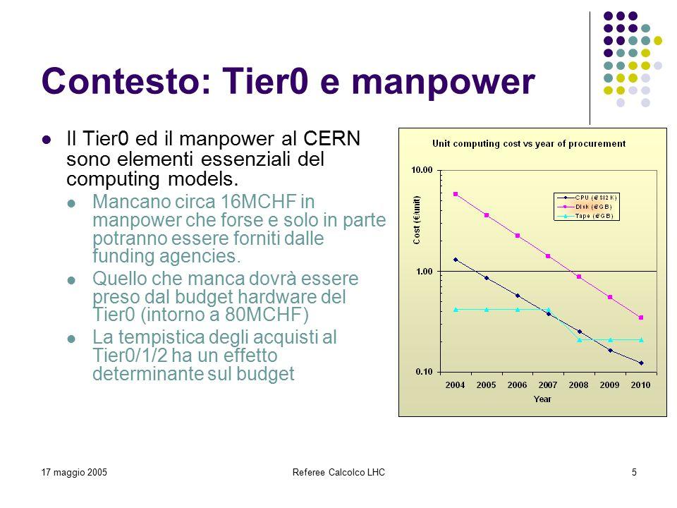 17 maggio 2005Referee Calcolco LHC5 Contesto: Tier0 e manpower Il Tier0 ed il manpower al CERN sono elementi essenziali del computing models.
