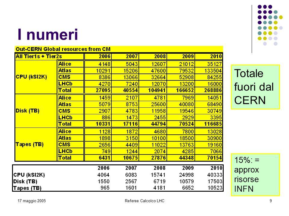 17 maggio 2005Referee Calcolco LHC9 I numeri Totale fuori dal CERN 15%: = approx risorse INFN